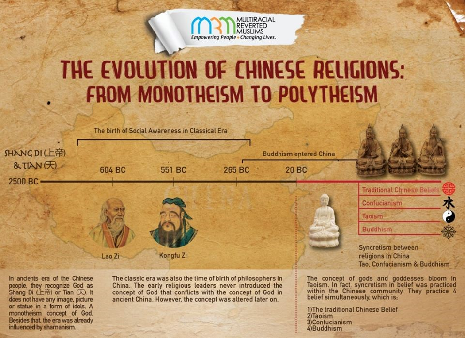 The Evolution of Chinese Religion | askislam