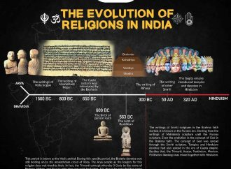 The Evolution of Religions in India